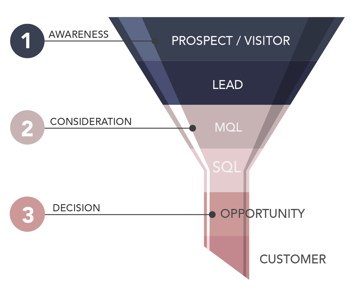 Digital Sales & Marketing Funnel