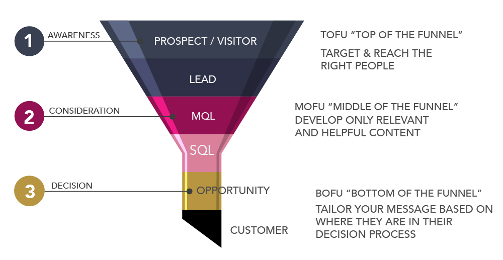 The Digital Sales Funnel
