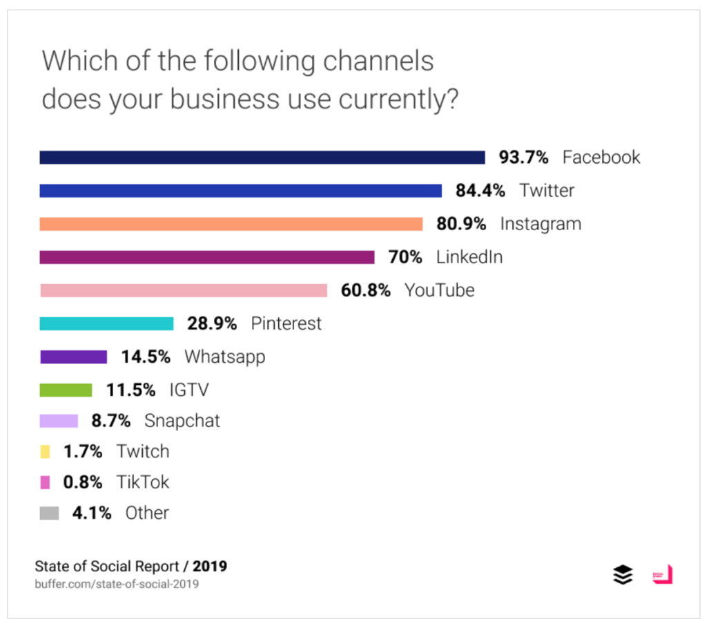 State of Social Media Report 2019